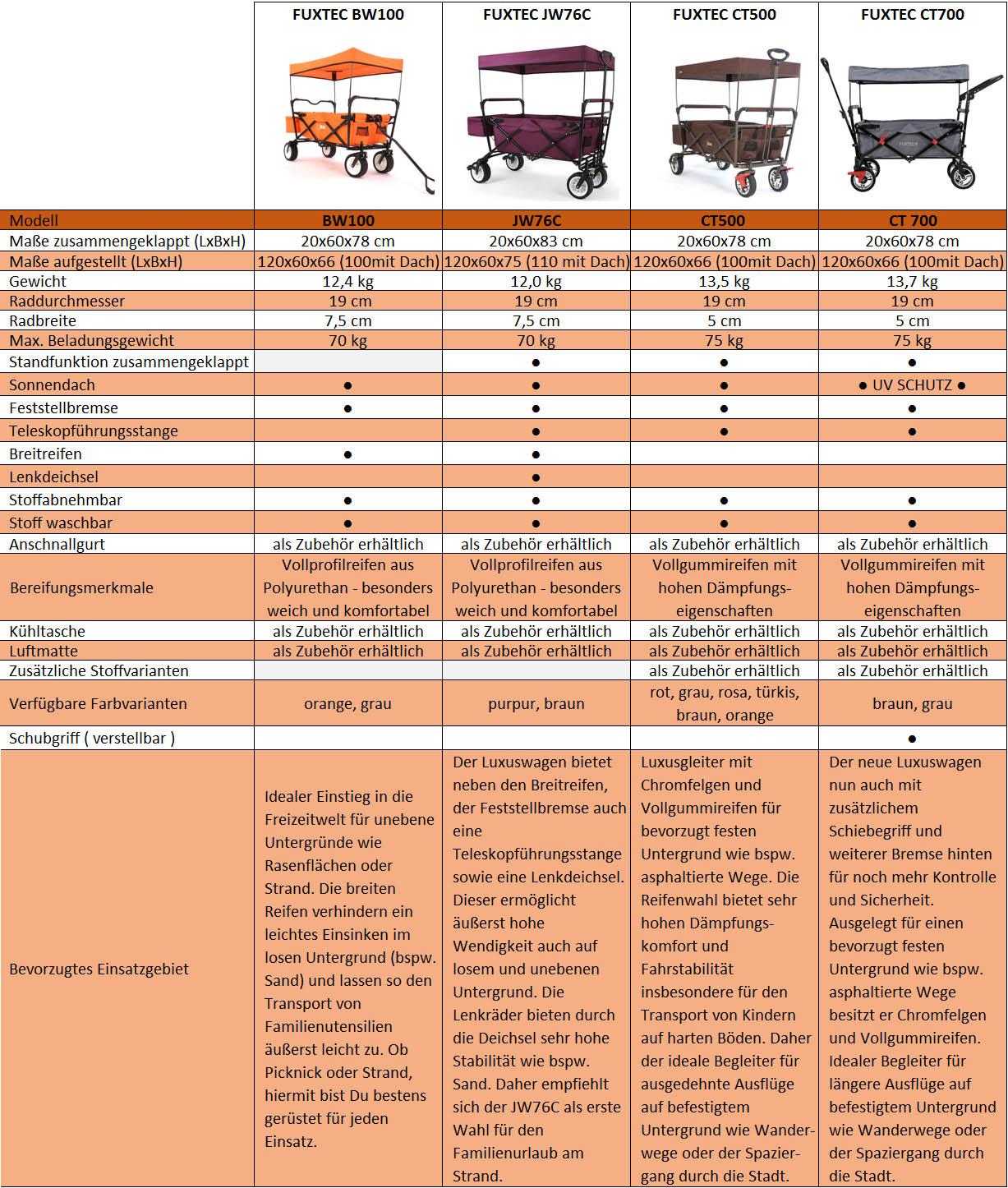Bollerwagen_Vergleich2.jpg